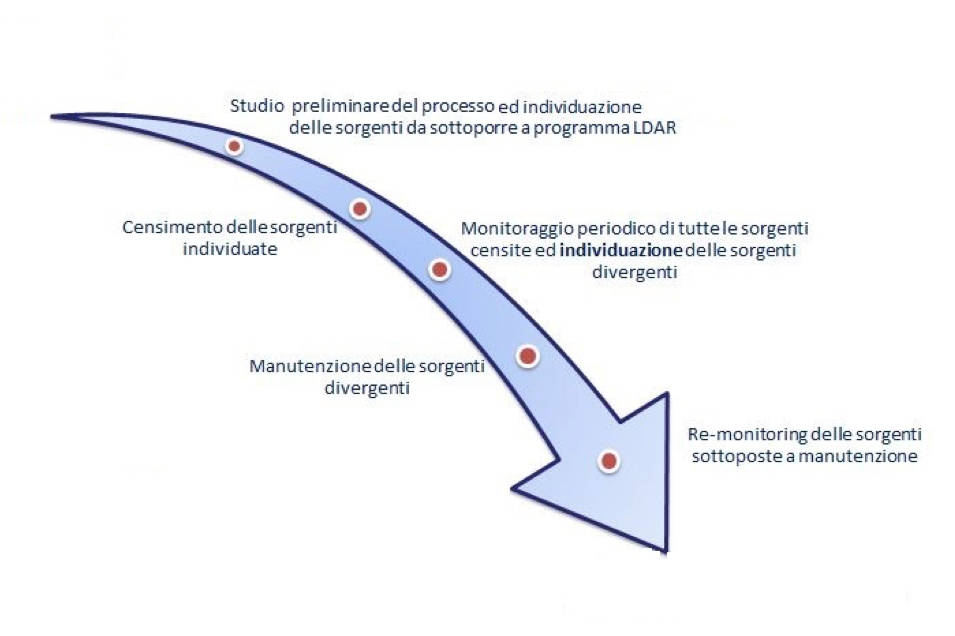 Emissioni fuggitive programma LDAR